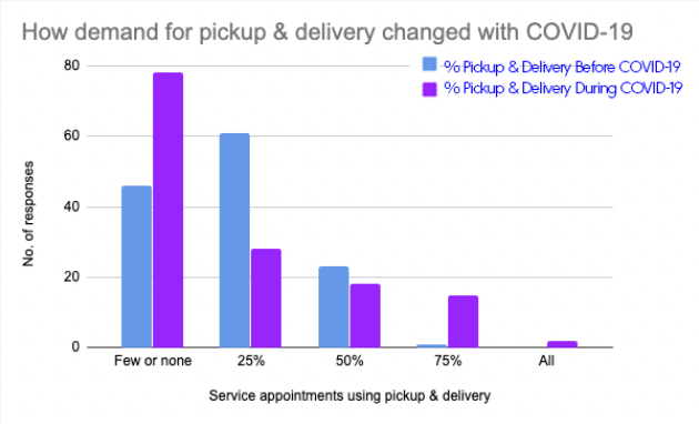 graph showing change in demand for pickup and delivery offering during automotive service appointment