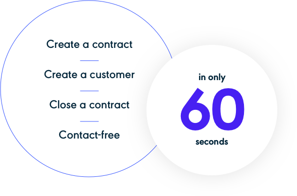 60 second mobile contracts Dealerware