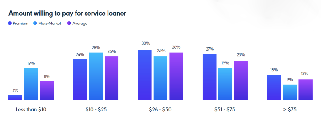 """A chart showing what amount customers of mass market and premium brands will pay for a service loaner vehicle. Chart is divided across 5 price ranges from """"less than $10"""" to """"greater than $75."""" Also shown is an average of the two responses."""