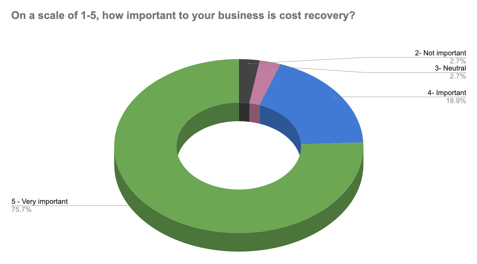 A chart showing how webinar attendees responded to a question about the importance of cost recovery to their business. 75.7% said recovering costs was very important. Another 19% said it was important. About 3% were neutral, and another 3% said cost recovery was not important to their business.