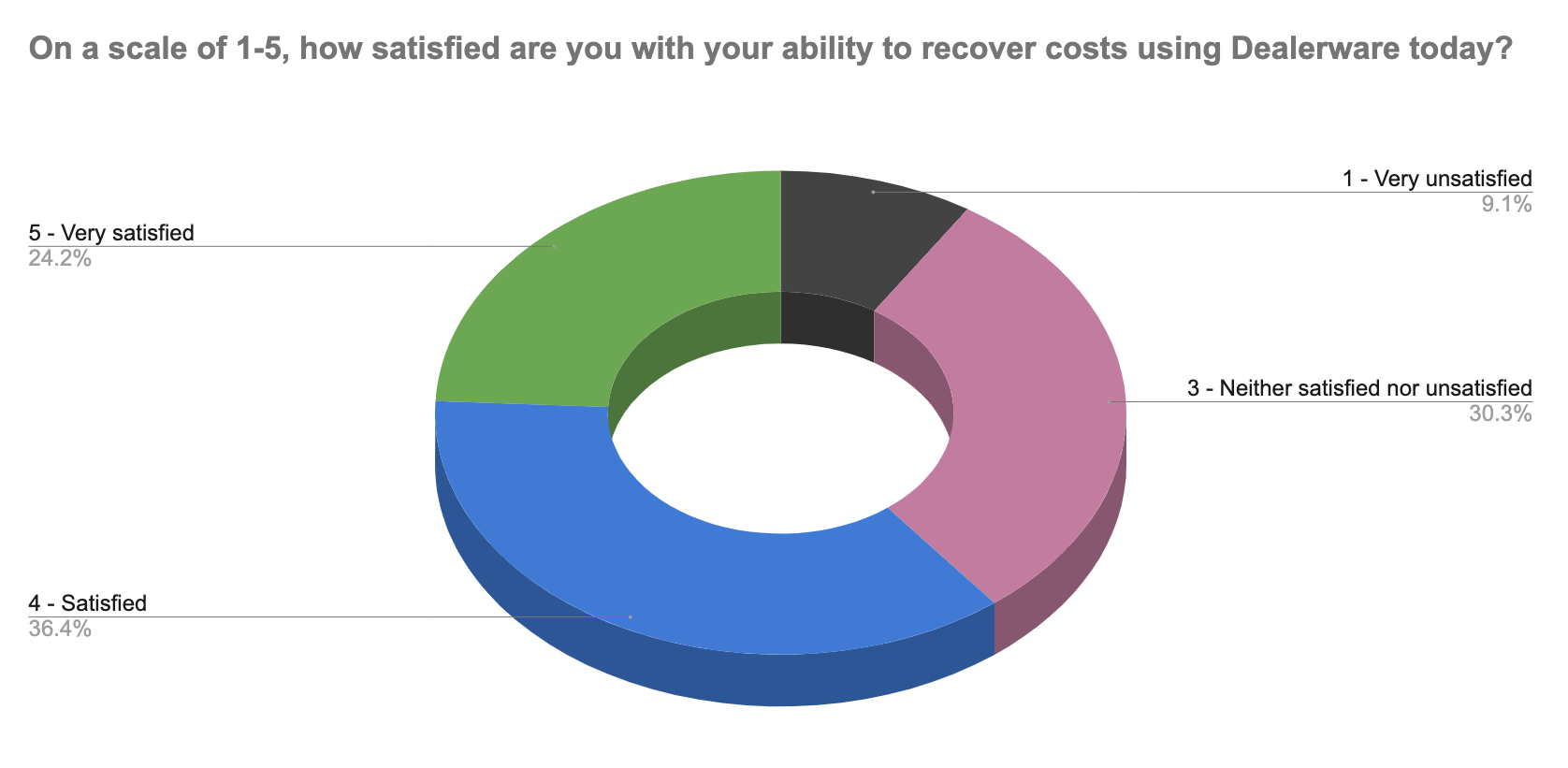 A chart showing how webinar attendees responded to a question about their satisfaction with cost recovery in Dealerware. About 60% were satisfied or very satisfied. A third were neutral. Fewer than 10% were unsatisfied.