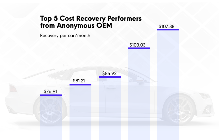 A graph showing the top five cost recovery performers among the anonymous manufacturers' dealerships. The 5th place top performer recovered $76.91 per car per month; the top performer recovered $107.88 per car per month.